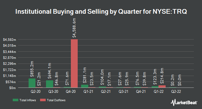 Institutional Ownership by Quarter for Turquoise Hill Resources (NYSE:TRQ)