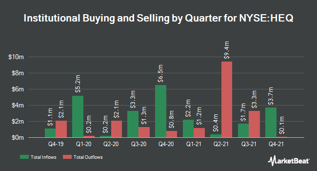 Institutional Ownership by Quarter for John Hancock Hedged Equity and Income (NYSE:HEQ)