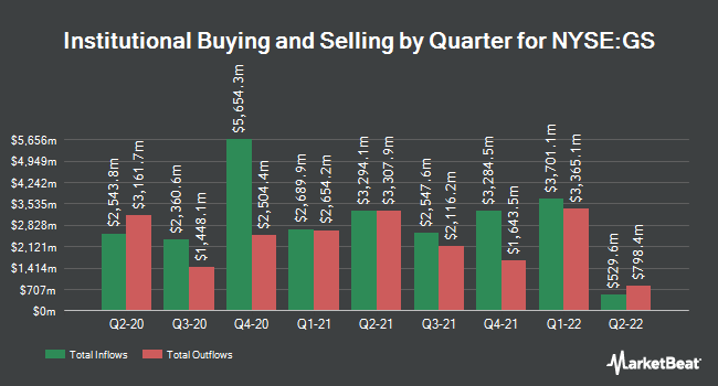 Institutional Ownership by Quarter for Goldman Sachs (NYSE:GS)