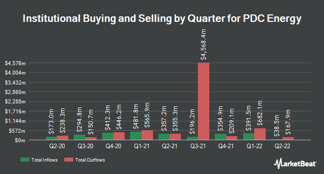 Institutional Ownership by Quarter for PDC Energy (NASDAQ:PDCE)