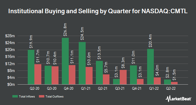 Institutional Ownership by Quarter for Comtech Telecomm. (NASDAQ:CMTL)