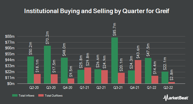 Institutional Ownership by Quarter for Greif Bros. (NYSE:GEF)