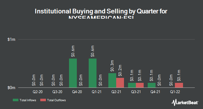 Institutional Ownership by Quarter for Flexible Solutions (NYSEAMERICAN:FSI)