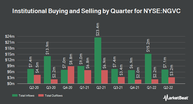 Institutional Ownership by Quarter for Natural Grocers by Vitamin Cottage (NYSE:NGVC)