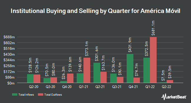 Institutional Ownership by Quarter for Am�rica M�vil (NYSE:AMX)
