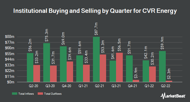 Institutional Ownership by Quarter for CVR Energy (NYSE:CVI)