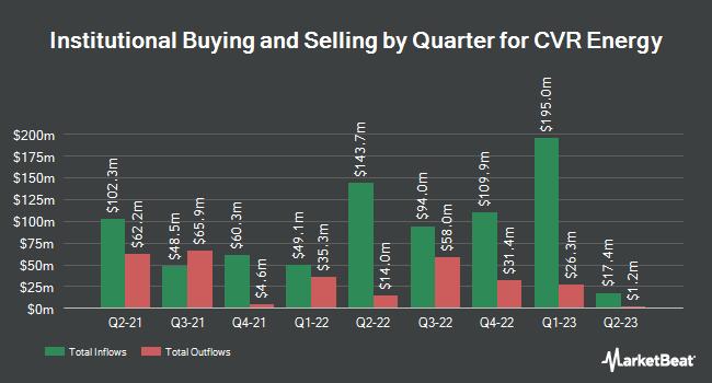 Institutional Ownership by Quarter for CVR Energy (NYSE:CVI)