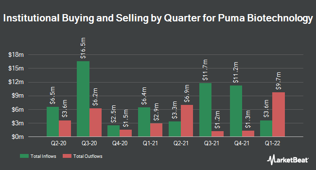 Institutional Ownership by Quarter for Puma Biotechnology (NASDAQ:PBYI)