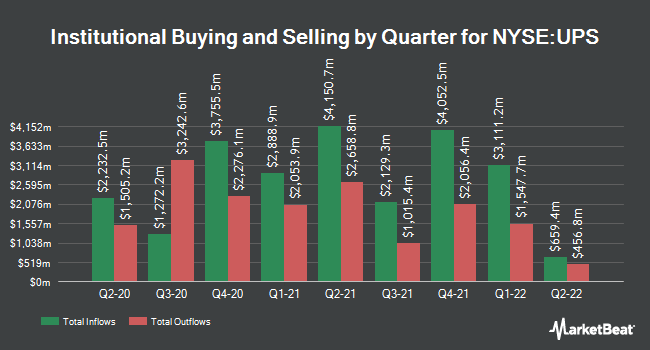 Institutional Ownership by Quarter for United Parcel Service (NYSE:UPS)