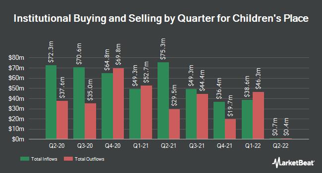 Institutional Ownership by Quarter for Childrens Place (NASDAQ:PLCE)