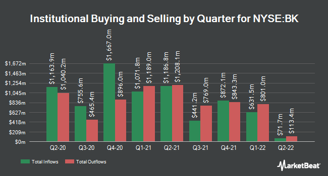 Institutional Ownership by Quarter for The Bank of New York Mellon (NYSE:BK)