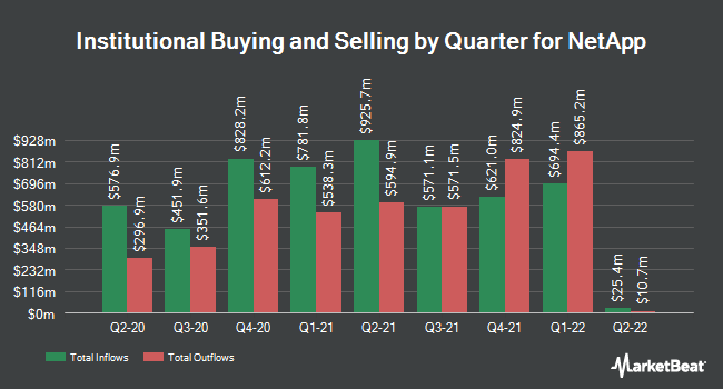 Institutional Ownership by Quarter for NetApp (NASDAQ:NTAP)