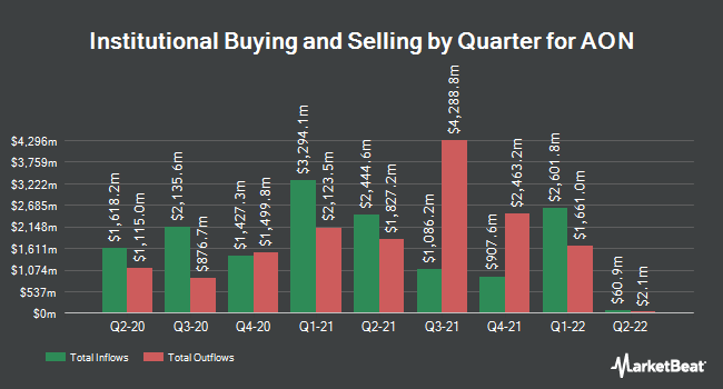Institutional Ownership by Quarter for Aon PLC (NYSE:AON)