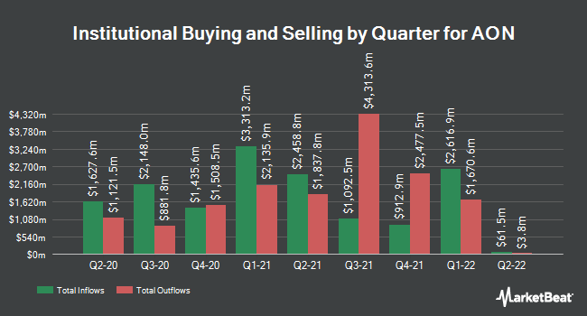Institutional Ownership by Quarter for Aon plc Class A (NYSE:AON)