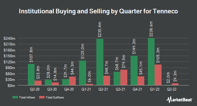Institutional Ownership by Quarter for Tenneco (NYSE:TEN)