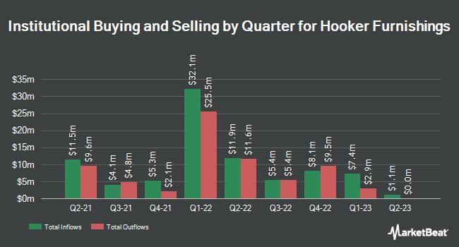 Institutional Ownership by Quarter for Hooker Furniture (NASDAQ:HOFT)