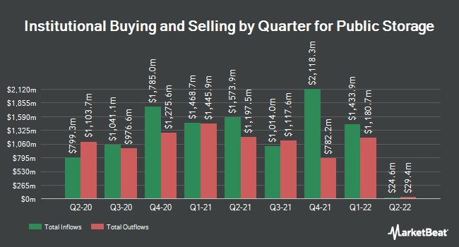 Institutional Ownership by Quarter for Public Storage (NYSE:PSA)