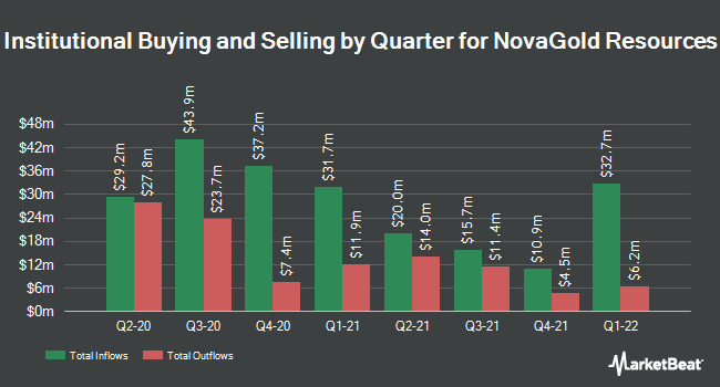 Institutional Ownership by Quarter for NovaGold Resources (NYSEAMERICAN:NG)
