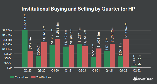 Institutional Ownership by Quarter for HP (NYSE:HPQ)