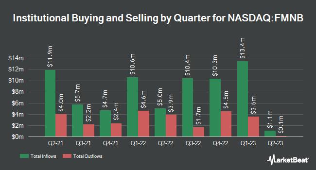 Institutional Ownership by Quarter for Farmers National Banc (NASDAQ:FMNB)