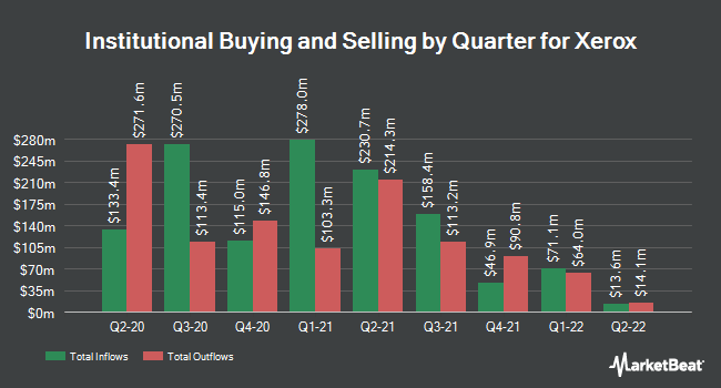 Institutional Ownership by Quarter for Xerox (NYSE:XRX)