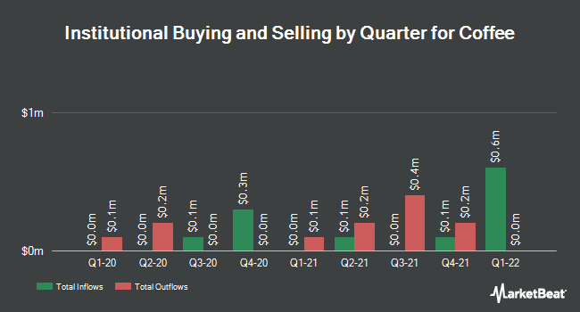 Institutional Ownership by Quarter for Coffee (NASDAQ:JVA)