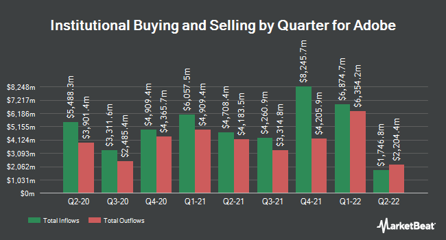 Institutional Ownership by Quarter for Adobe Systems (NASDAQ:ADBE)