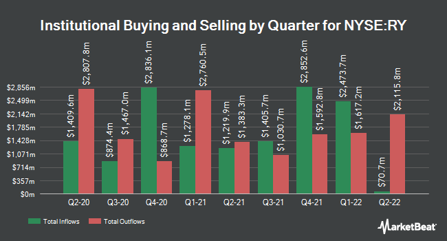 Institutional Ownership by Quarter for Royal Bank of Canada (NYSE:RY)