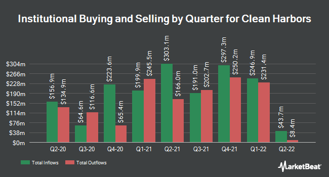 Institutional Ownership by Quarter for Clean Harbors (NYSE:CLH)