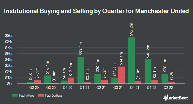 Institutional Ownership by Quarter for Manchester United F.C. (NYSE:MANU)
