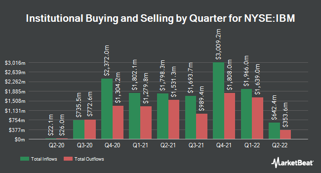 Institutional Ownership by Quarter for International Business Machines (NYSE:IBM)