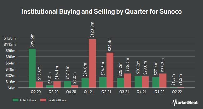 Institutional Ownership by Quarter for Sunoco (NYSE:SUN)