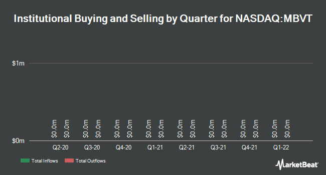 Institutional Ownership by Quarter for Merchants Bancshares,Inc. (NASDAQ:MBVT)