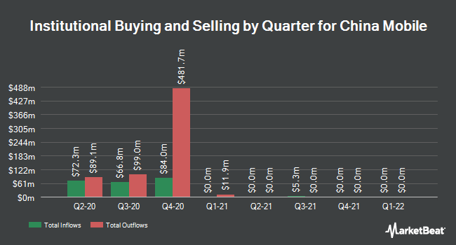 Institutional Ownership by Quarter for China Mobile (NYSE:CHL)