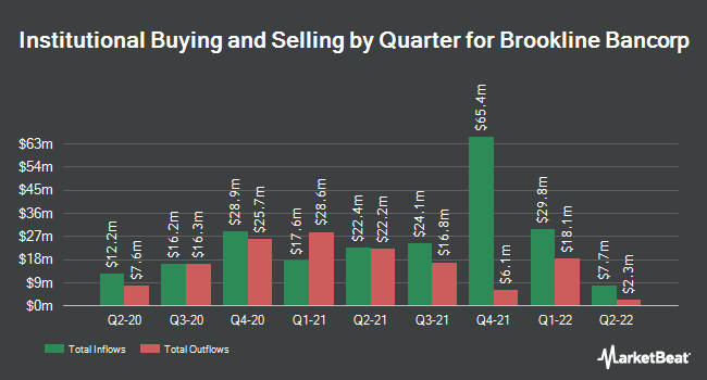 Institutional Ownership by Quarter for Brookline Bancorp (NASDAQ:BRKL)