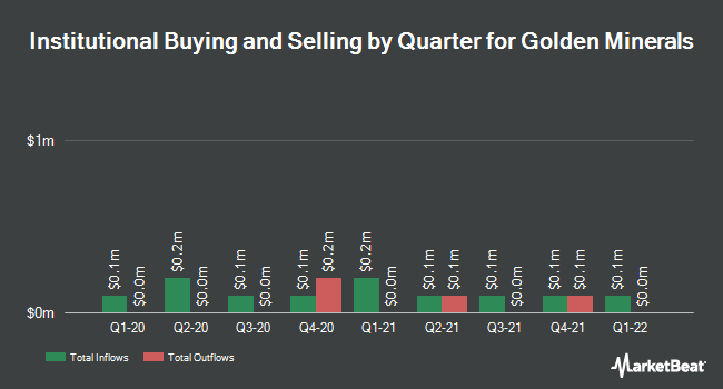 Institutional Ownership by Quarter for Golden Minerals (NYSEAMERICAN:AUMN)