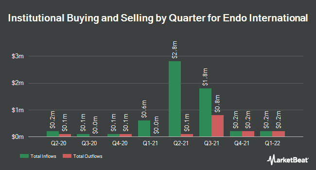 Institutional Ownership by Quarter for Endo International (NASDAQ:ENDP)