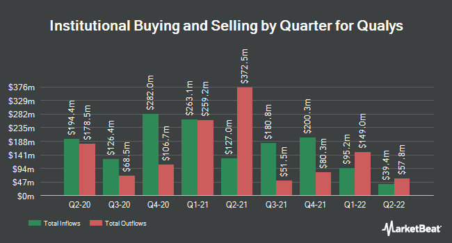 Institutional Ownership by Quarter for Qualys (NASDAQ:QLYS)