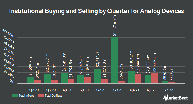 Institutional Ownership by Quarter for Analog Devices (NASDAQ:ADI)