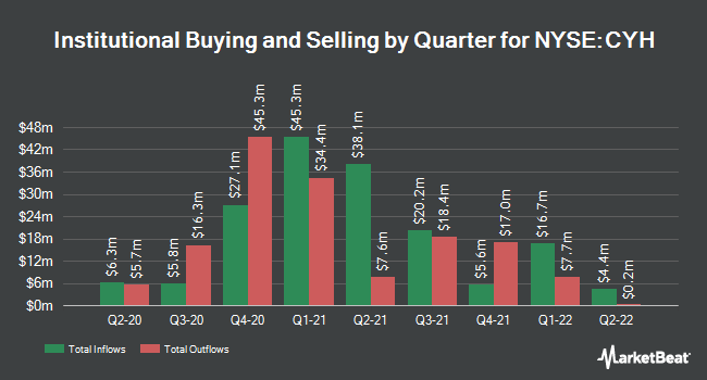 Institutional Ownership by Quarter for Community Health Systems (NYSE:CYH)