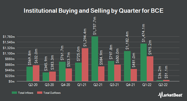 Institutional Ownership by Quarter for Bell Canada (NYSE:BCE)