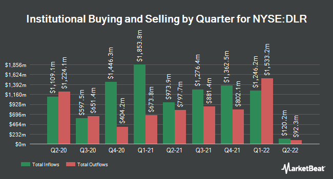 Institutional Ownership by Quarter for Digital Realty (NYSE:DLR)