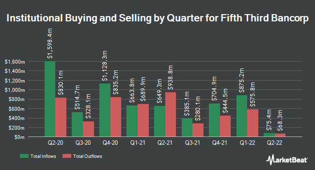 Institutional Ownership by Quarter for Fifth Third Bank (NASDAQ:FITB)