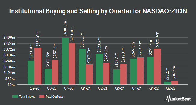 Institutional Ownership by Quarter for Zions Bancorporation (NASDAQ:ZION)