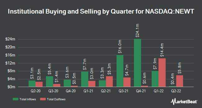 Institutional Ownership by Quarter for NEWTEK Business Services (NASDAQ:NEWT)