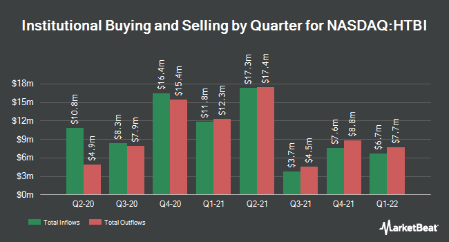 Institutional Ownership by Quarter for HomeTrust Bancshares (NASDAQ:HTBI)