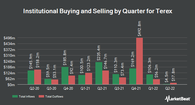 Institutional Ownership by Quarter for Terex (NYSE:TEX)