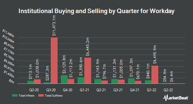 Institutional Ownership by Quarter for Workday (NASDAQ:WDAY)