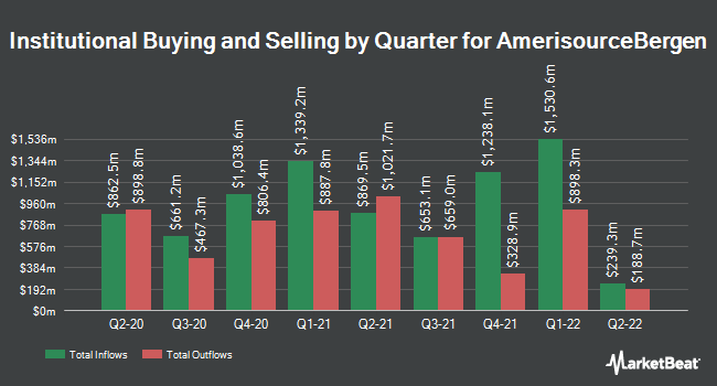 Institutional Ownership by Quarter for AmerisourceBergen Corporation (Holding Co) (NYSE:ABC)