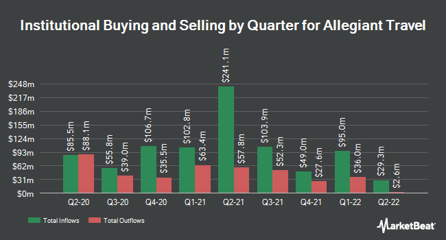 Institutional Ownership by Quarter for Allegiant Travel Company (NASDAQ:ALGT)
